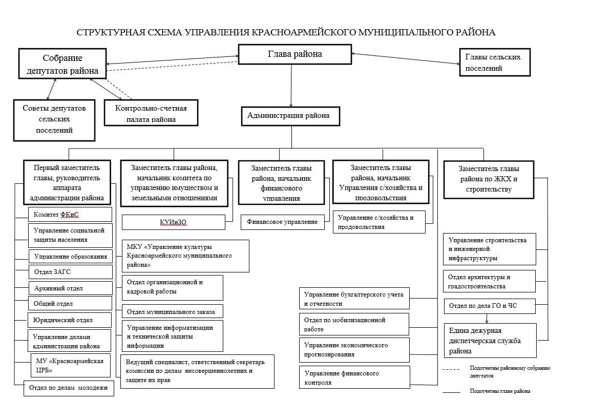 Схема-управления-районом.jpg